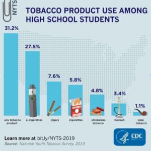 Tobacco product use among high school students graph
